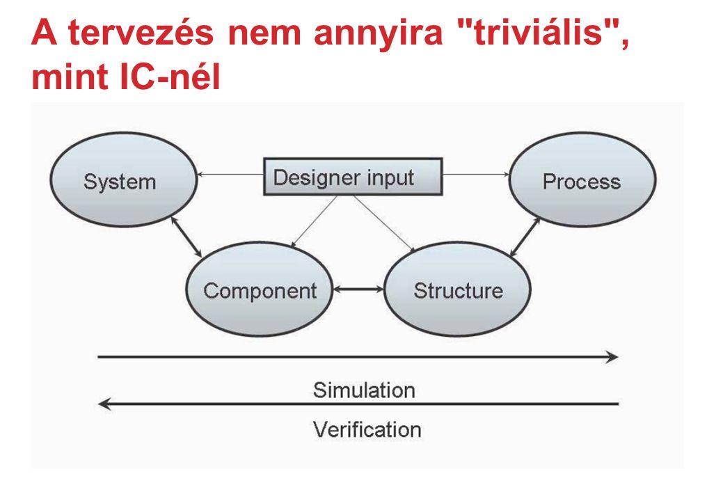 A tervezés nem annyira triviális , mint IC-nél