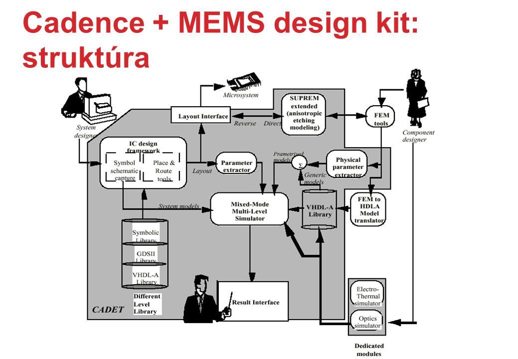 Cadence + MEMS design kit: struktúra