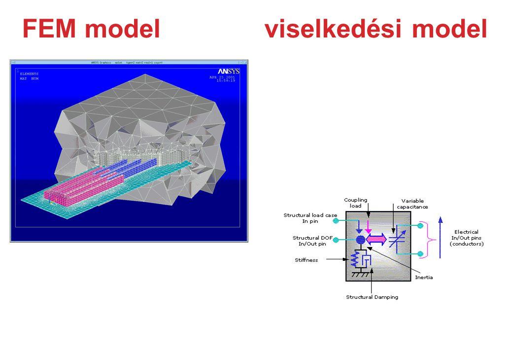FEM model viselkedési model