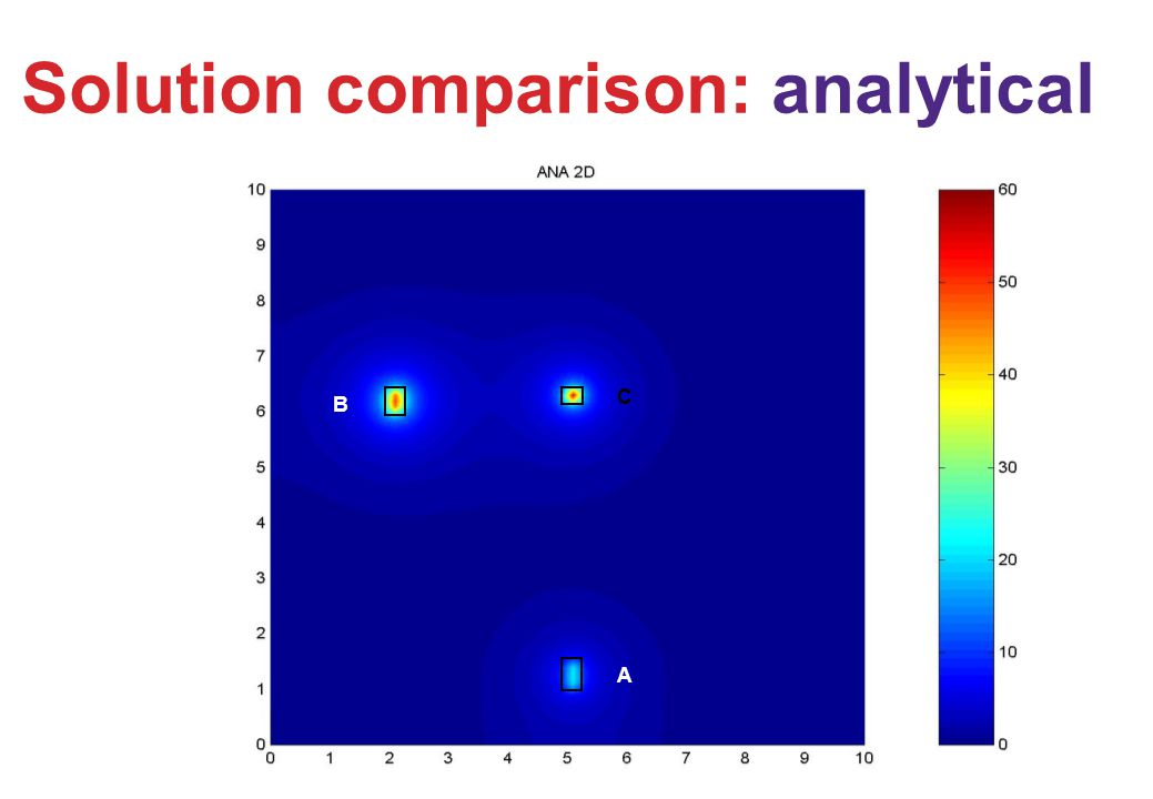 Solution comparison: analytical A C B