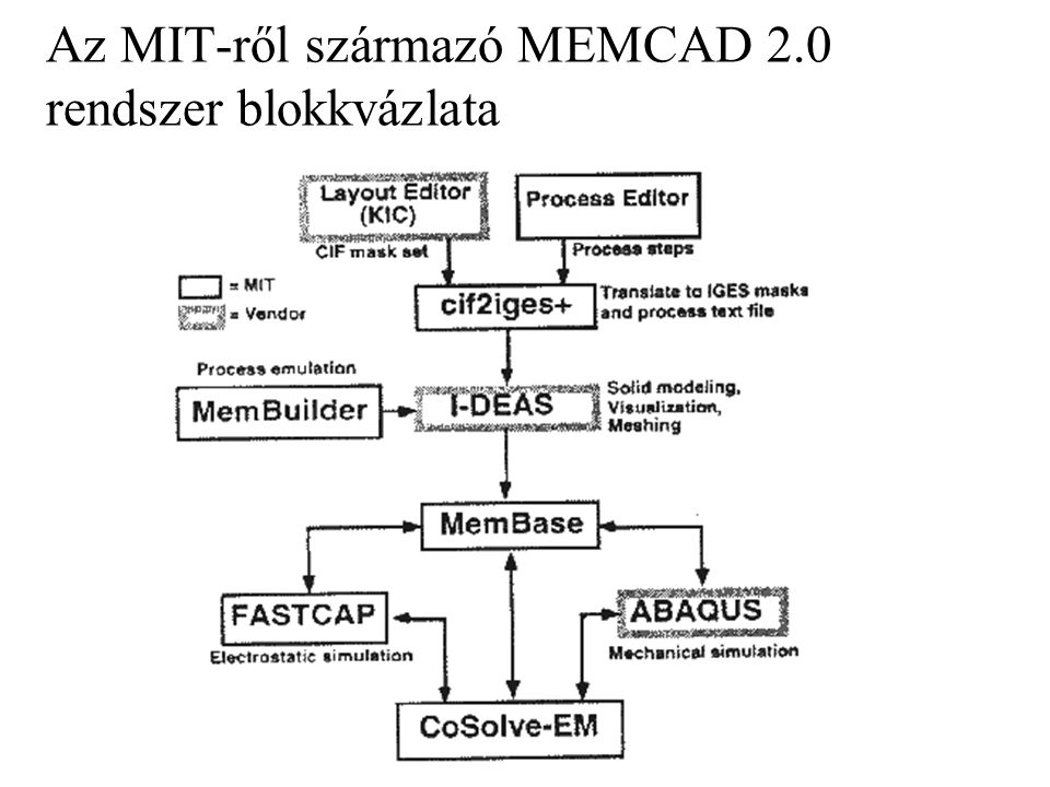 Az MIT-ről származó MEMCAD 2.0 rendszer blokkvázlata