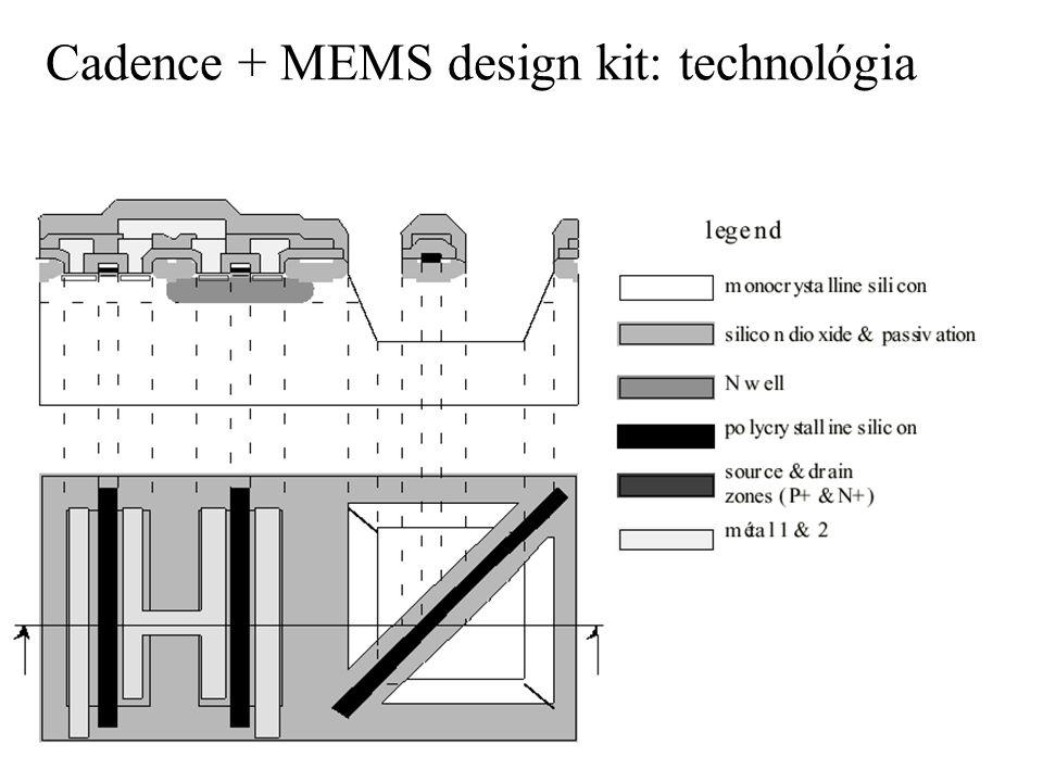 Cadence + MEMS design kit: technológia