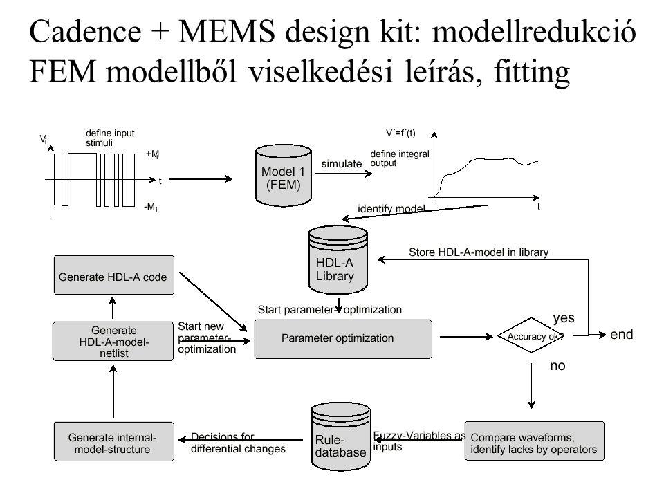 Cadence + MEMS design kit: modellredukció FEM modellből viselkedési leírás, fitting