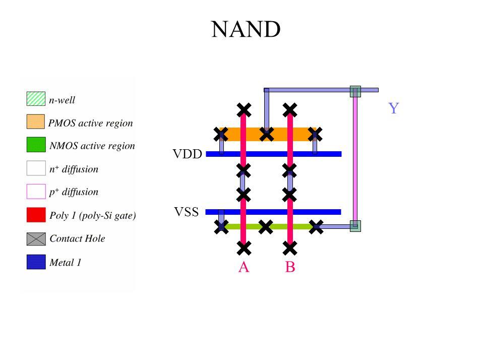 A B VDD VSS NAND Y