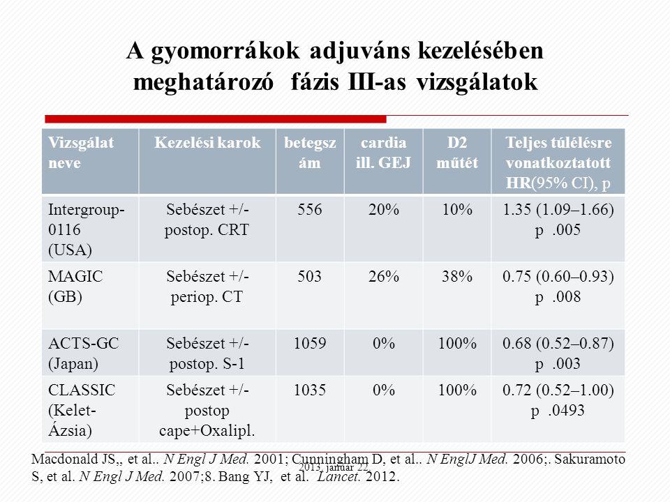 A gyomorrákok adjuváns kezelésében meghatározó fázis III-as vizsgálatok Vizsgálat neve Kezelési karokbetegsz ám cardia ill. GEJ D2 műtét Teljes túlélé