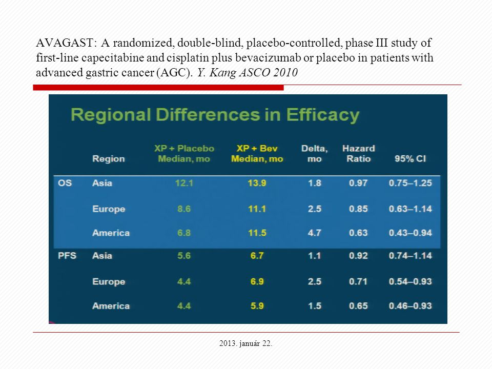 AVAGAST: A randomized, double-blind, placebo-controlled, phase III study of first-line capecitabine and cisplatin plus bevacizumab or placebo in patie