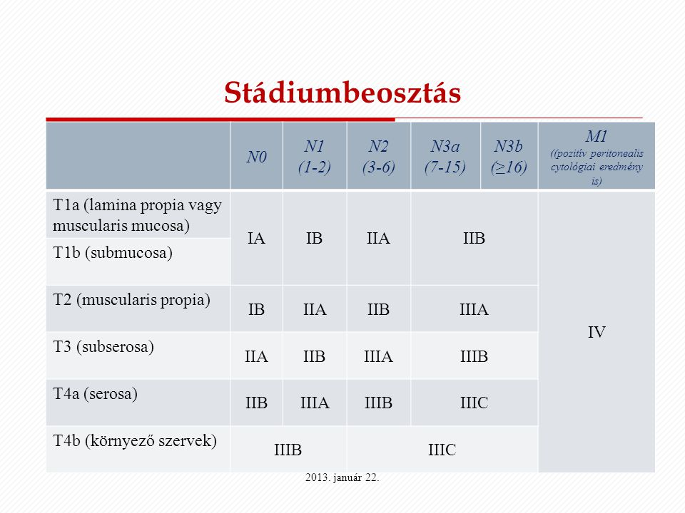 Stádiumbeosztás N0 N1 (1-2) N2 (3-6) N3a (7-15) N3b (≥16) M1 ((pozitív peritonealis cytológiai eredmény is) T1a (lamina propia vagy muscularis mucosa)