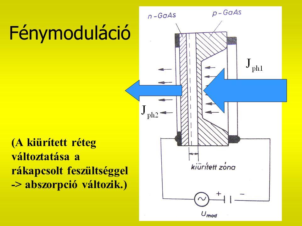 (A kiürített réteg változtatása a rákapcsolt feszültséggel -> abszorpció változik.) Fénymoduláció