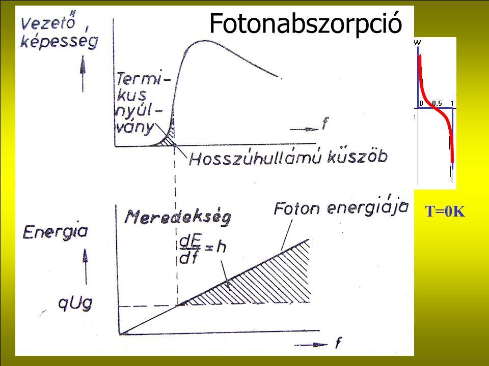 T=0K Fotonabszorpció