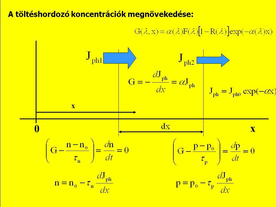 A töltéshordozó koncentrációk megnövekedése: x x 0