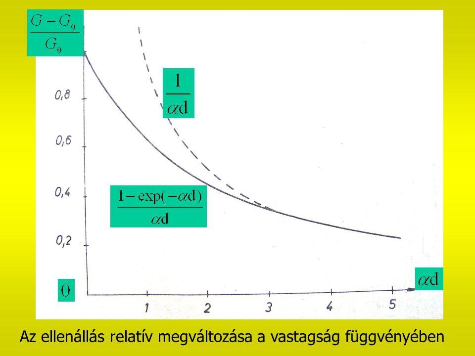 Az ellenállás relatív megváltozása a vastagság függvényében