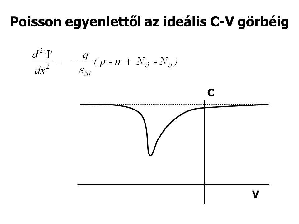 Poisson egyenlettől az ideális C-V görbéig C V