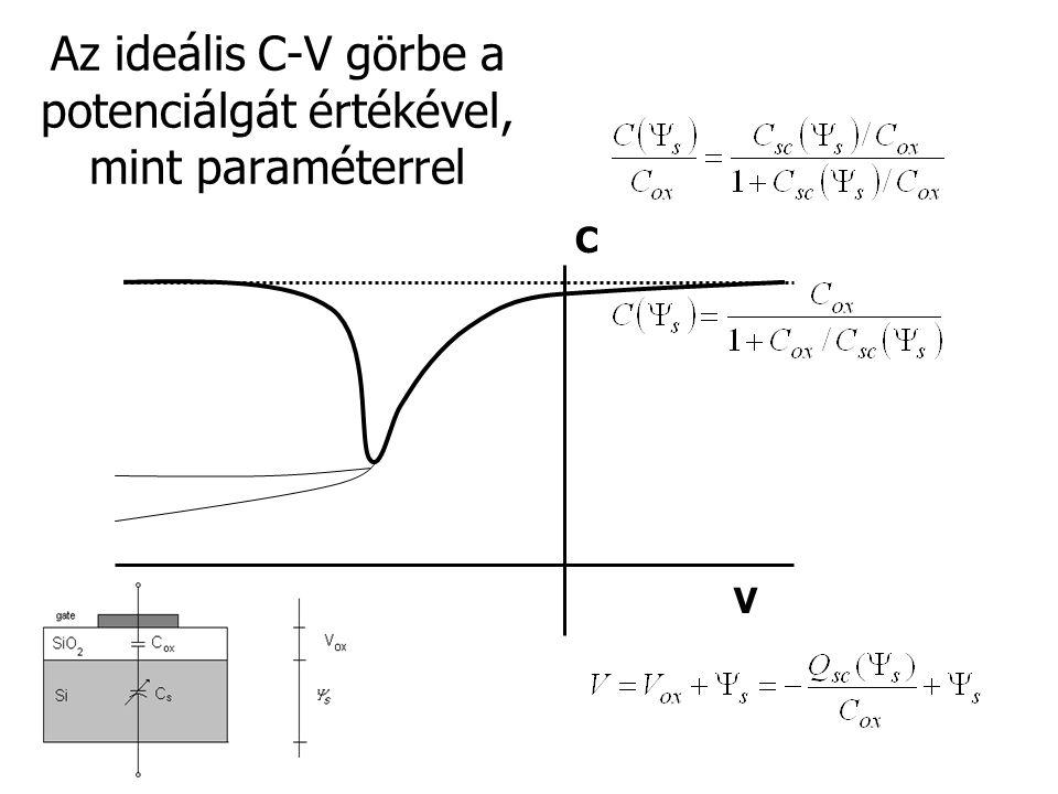 Az ideális C-V görbe a potenciálgát értékével, mint paraméterrel C V