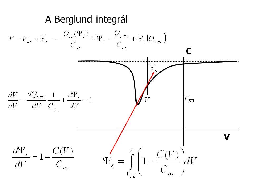 A Berglund integrál C V