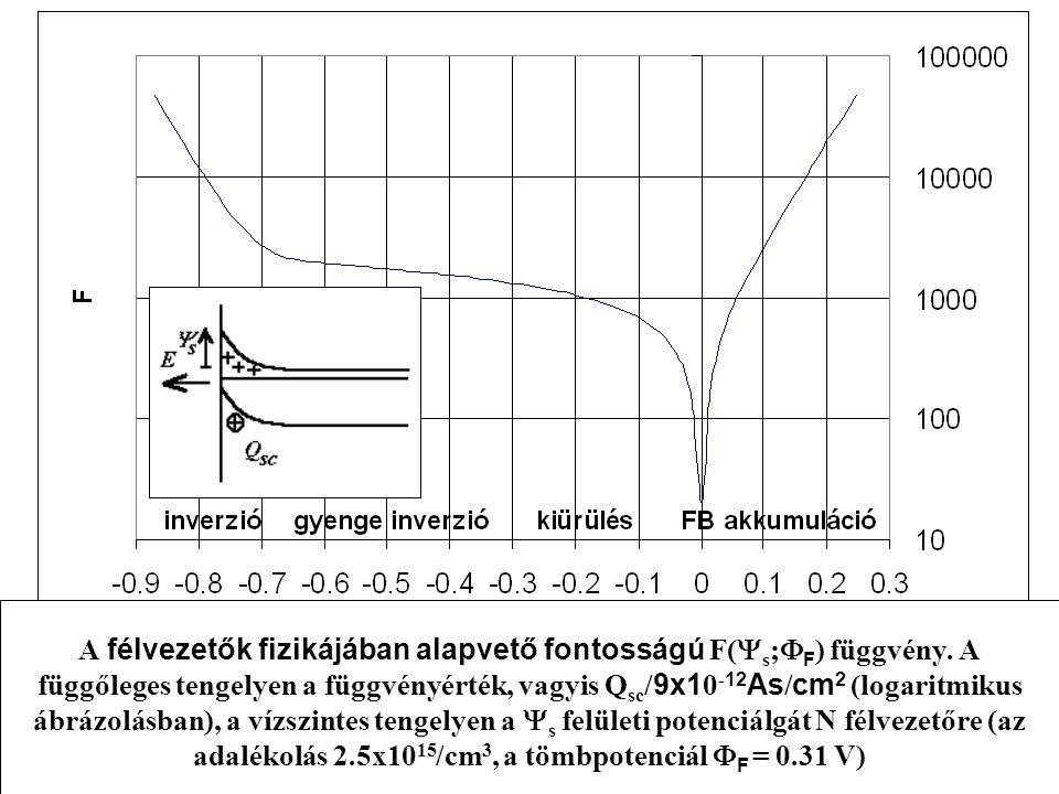 A félvezetők fizikájában alapvető fontosságú F(  s ;  F ) függvény. A függőleges tengelyen a függvényérték, vagyis Q sc / 9x1 0 - 12 As / cm 2 (loga