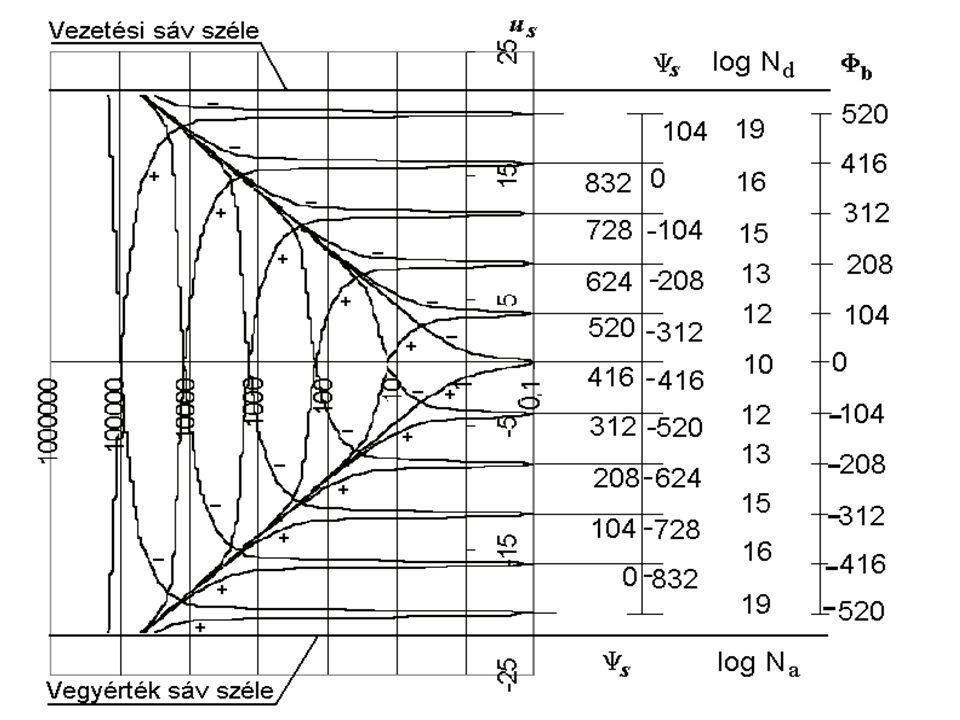 Az F(  s  F ) függvény segítségével a szilícium felület egységére eső töltés is kifejezhető: ahol a 2qn i L Di szorzat értéke szobahőmérsékleten szilíciumra 9x10 -12 As/cm 2 A tértöltés kapacitás a töltés deriváltja: