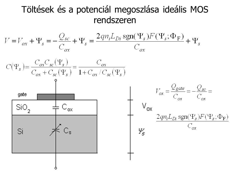 Töltések és a potenciál megoszlása ideális MOS rendszeren