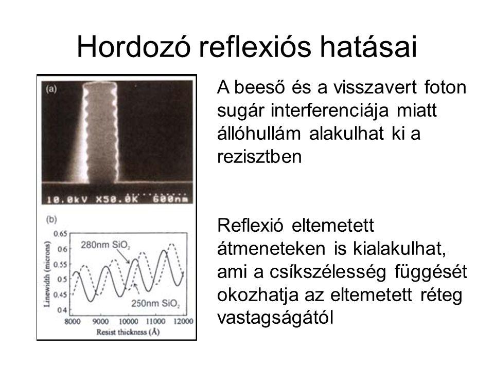Hordozó reflexiós hatásai A beeső és a visszavert foton sugár interferenciája miatt állóhullám alakulhat ki a rezisztben Reflexió eltemetett átmenetek