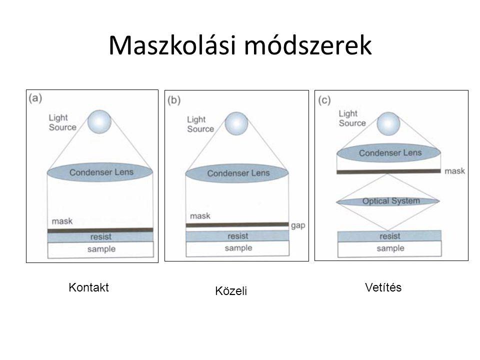 Rezisztek Rezisztek: – Pozitív: az exponálás roncsolja a rezisztet (dark field mask) – Negatív: az exponálás megkeményíti a rezisztet (light field mask)