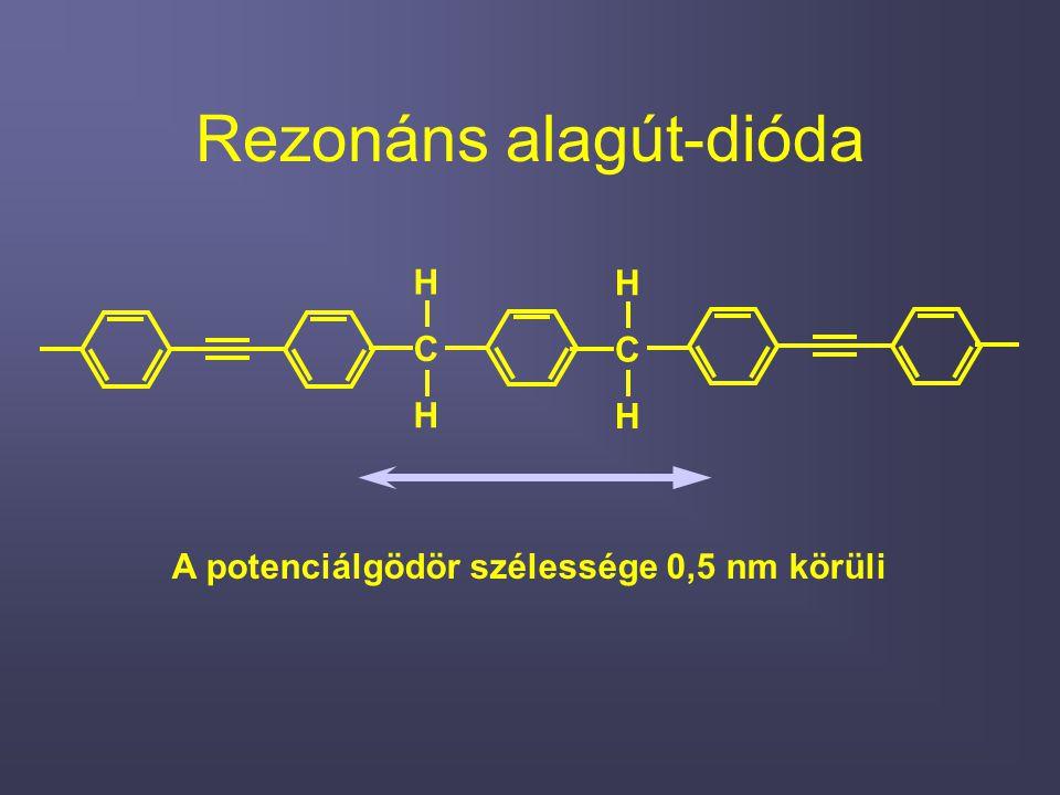 Rezonáns alagút-dióda C H H C H H A potenciálgödör szélessége 0,5 nm körüli