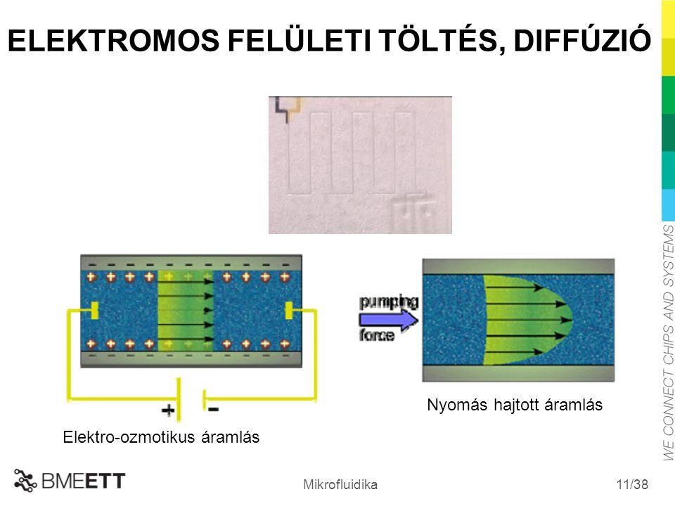 /38 Mikrofluidika 11 ELEKTROMOS FELÜLETI TÖLTÉS, DIFFÚZIÓ Elektro-ozmotikus áramlás Nyomás hajtott áramlás