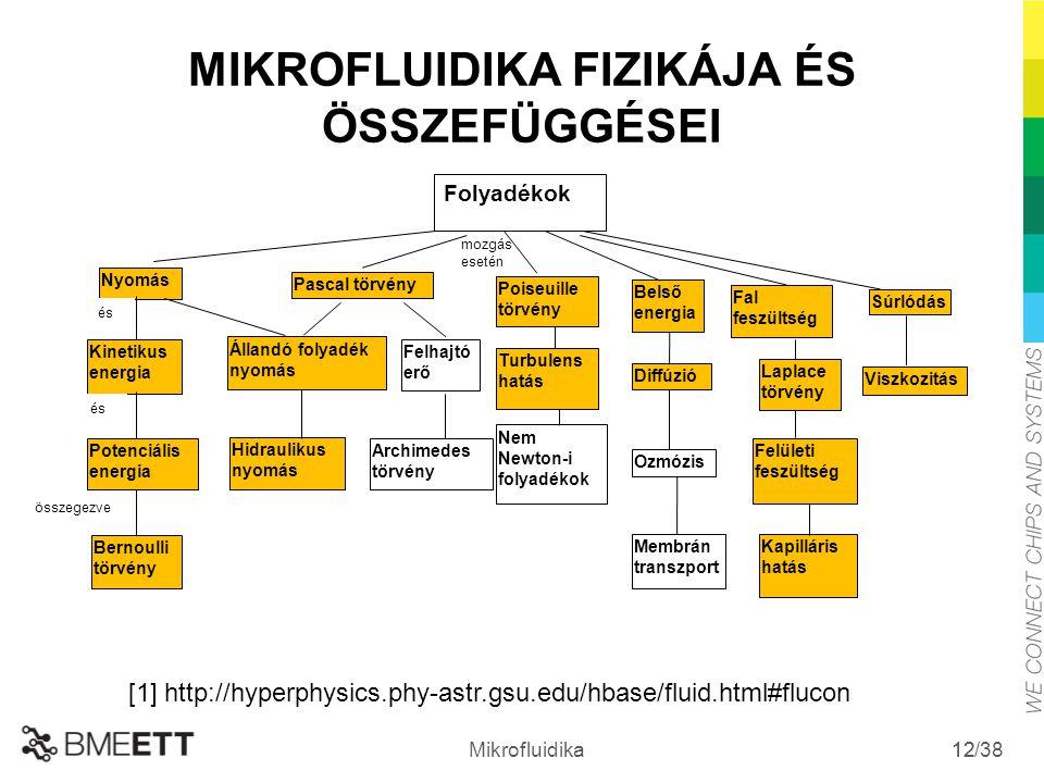 /38 Mikrofluidika 12 MIKROFLUIDIKA FIZIKÁJA ÉS ÖSSZEFÜGGÉSEI [1] http://hyperphysics.phy-astr.gsu.edu/hbase/fluid.html#flucon Folyadékok Nyomás Kineti
