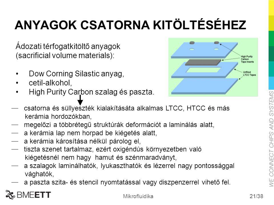 /38 Mikrofluidika 21  csatorna és süllyeszték kialakításáta alkalmas LTCC, HTCC és más kerámia hordozókban,  megelőzi a többrétegű struktúrák deform