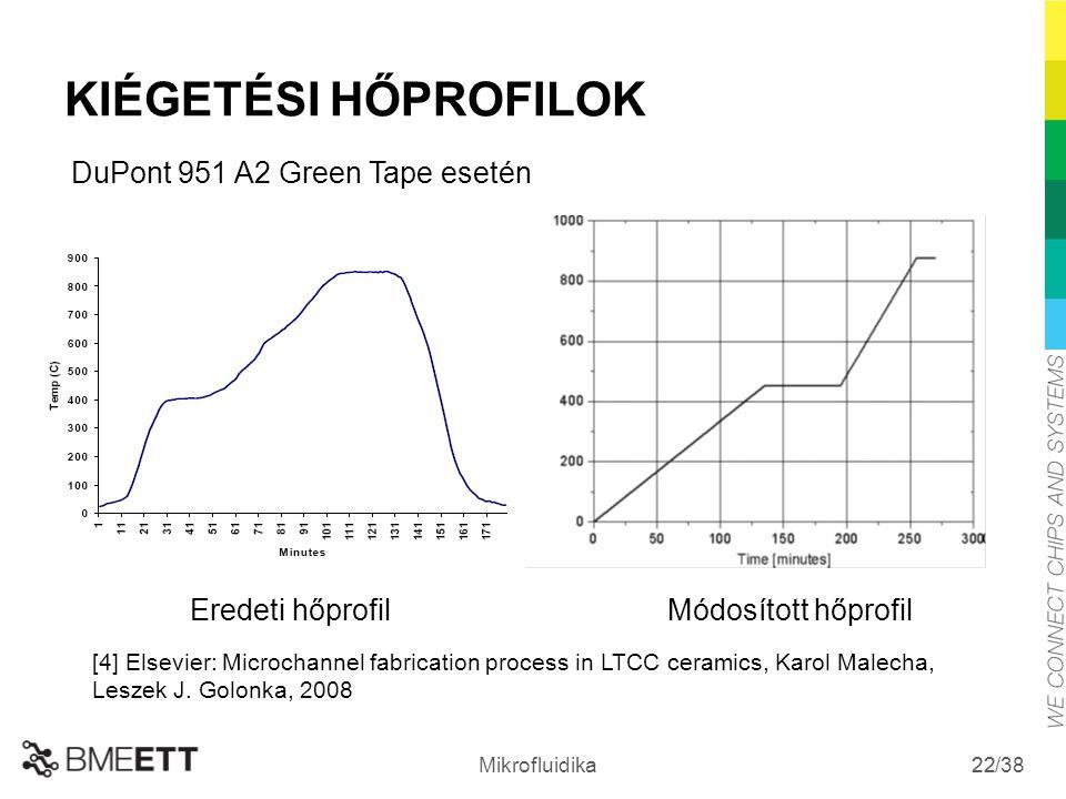 /38 Mikrofluidika 22 KIÉGETÉSI HŐPROFILOK Módosított hőprofilEredeti hőprofil DuPont 951 A2 Green Tape esetén [4] Elsevier: Microchannel fabrication p