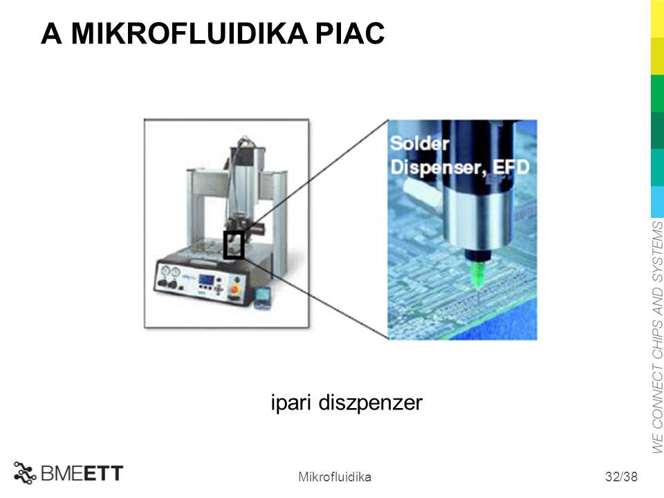/38 Mikrofluidika 32 A MIKROFLUIDIKA PIAC ipari diszpenzer