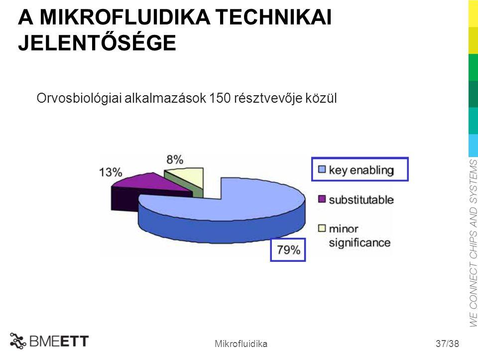 /38 Mikrofluidika 37 A MIKROFLUIDIKA TECHNIKAI JELENTŐSÉGE Orvosbiológiai alkalmazások 150 résztvevője közül