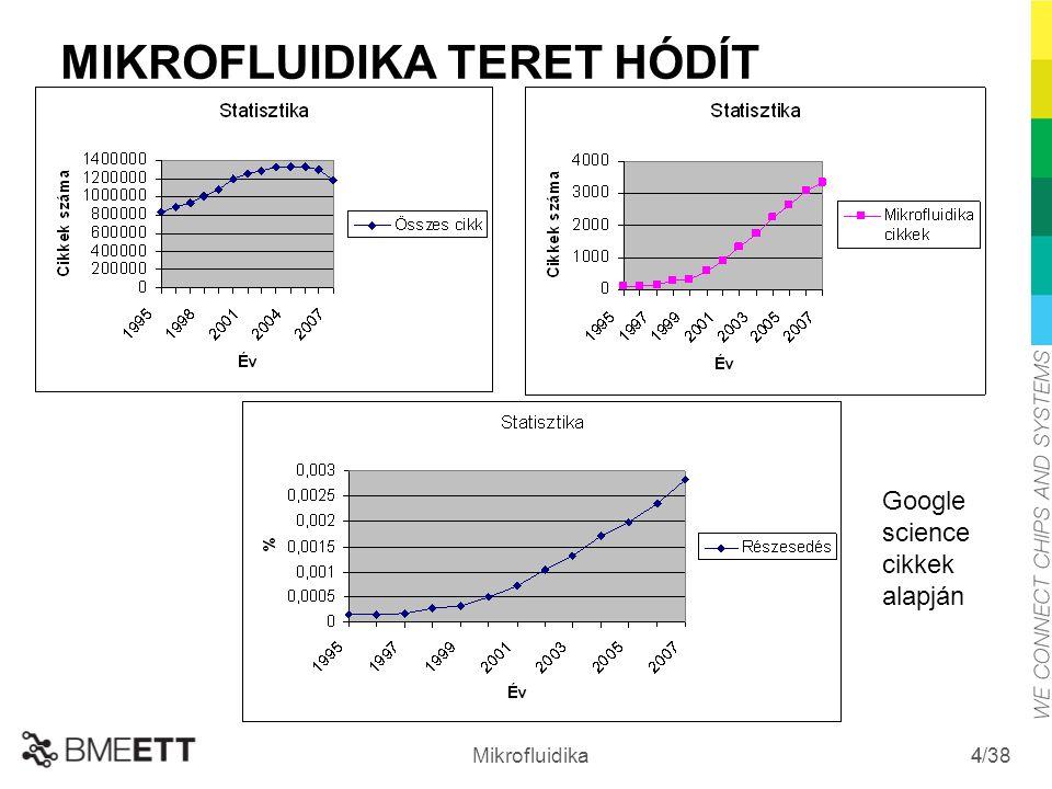 /38 Mikrofluidika 4 MIKROFLUIDIKA TERET HÓDÍT Google science cikkek alapján 4