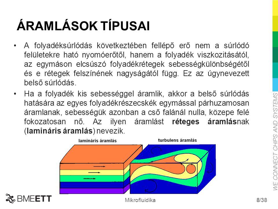 /38 Mikrofluidika 8 ÁRAMLÁSOK TÍPUSAI A folyadéksúrlódás következtében fellépő erő nem a súrlódó felületekre ható nyomóerőtől, hanem a folyadék viszko