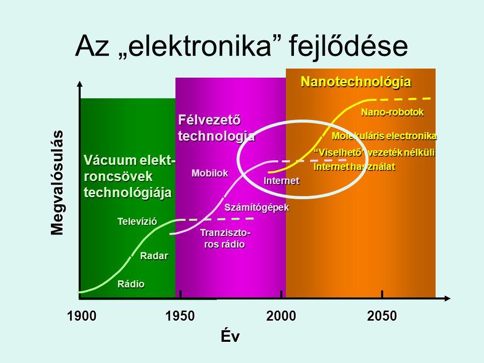 Megvalósulás Év 1900195020002050 Vácuum elekt- roncsövek technológiája Rádio Radar Televízió Félvezető technologia Tranziszto- ros rádio Számítógépek
