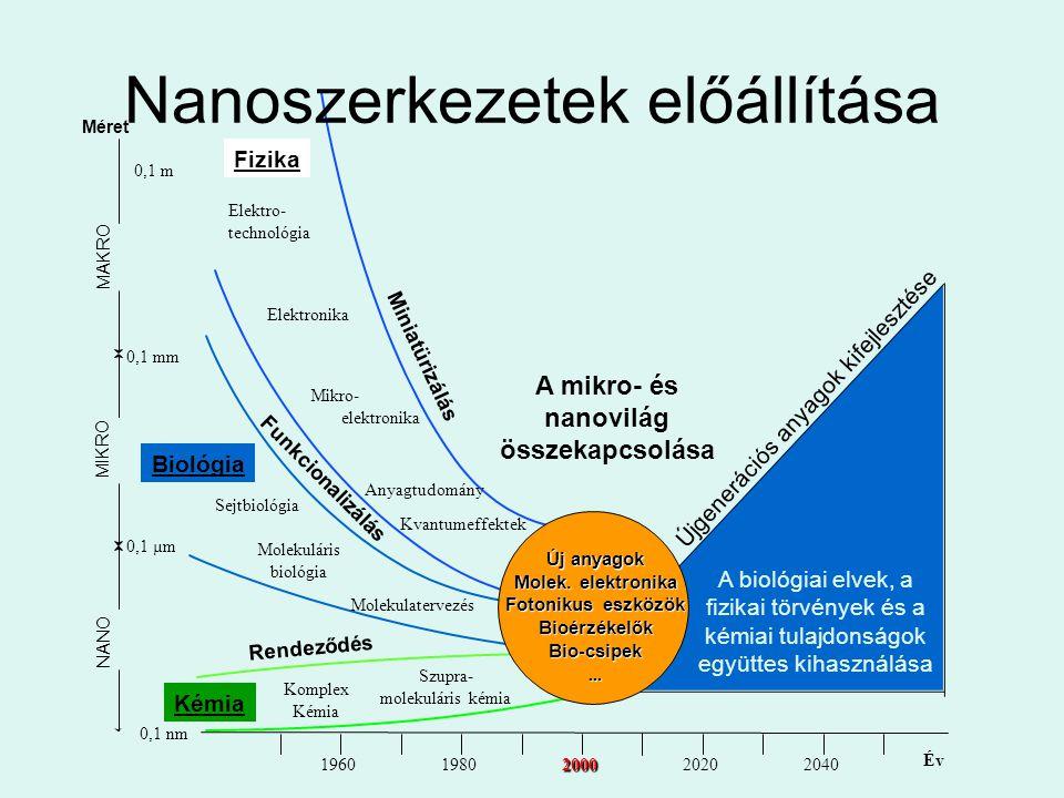 19601980200020202040 0,1 nm 0,1 µm 0,1 mm NANO MIKRO Méret Fizika Elektro- technológia Elektronika Miniatürizálás Kvantumeffektek Rendeződés Kémia A m