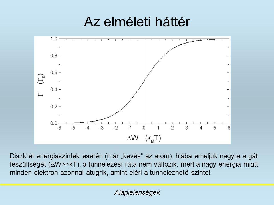 """Az elméleti háttér Alapjelenségek Diszkrét energiaszintek esetén (már """"kevés"""" az atom), hiába emeljük nagyra a gát feszültségét (  W>>kT), a tunnelez"""
