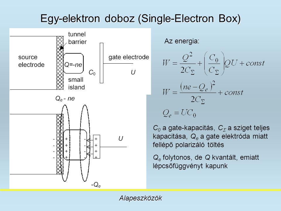 Egy-elektron doboz (Single-Electron Box) Alapeszközök Az energia: C 0 a gate-kapacitás, C  a sziget teljes kapacitása, Q e a gate elektróda miatt fel