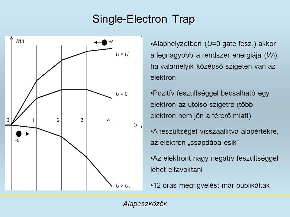 Single-Electron Trap Alapeszközök Alaphelyzetben (U=0 gate fesz.) akkor a legnagyobb a rendszer energiája (W i ), ha valamelyik középső szigeten van a