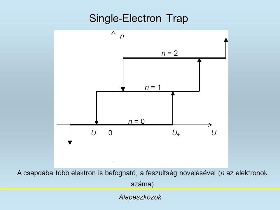 Single-Electron Trap Alapeszközök A csapdába több elektron is befogható, a feszültség növelésével (n az elektronok száma)
