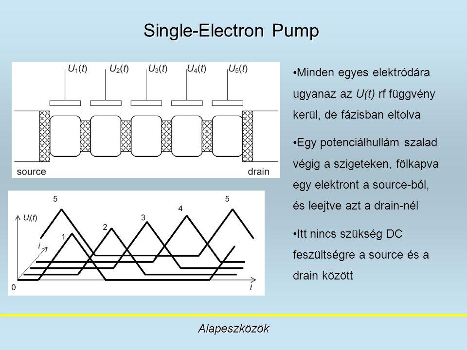 Single-Electron Pump Alapeszközök Minden egyes elektródára ugyanaz az U(t) rf függvény kerül, de fázisban eltolva Egy potenciálhullám szalad végig a s
