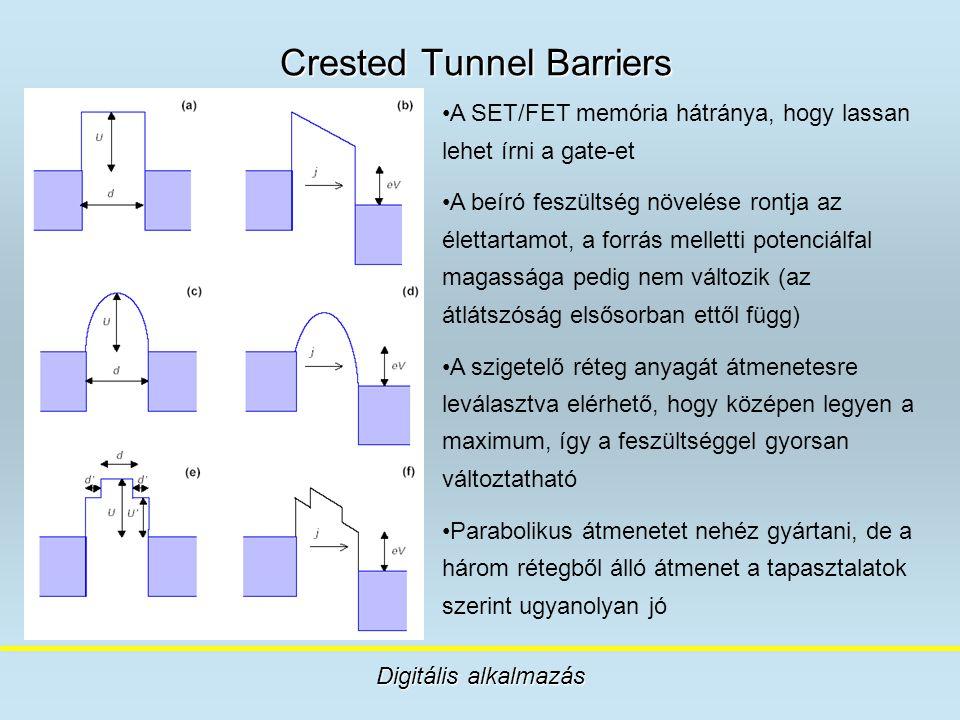 Crested Tunnel Barriers Digitális alkalmazás A SET/FET memória hátránya, hogy lassan lehet írni a gate-et A beíró feszültség növelése rontja az életta