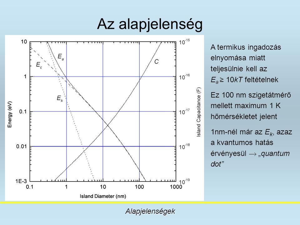 Az alapjelenség Alapjelenségek A termikus ingadozás elnyomása miatt teljesülnie kell az E a ≥ 10kT feltételnek Ez 100 nm szigetátmérő mellett maximum