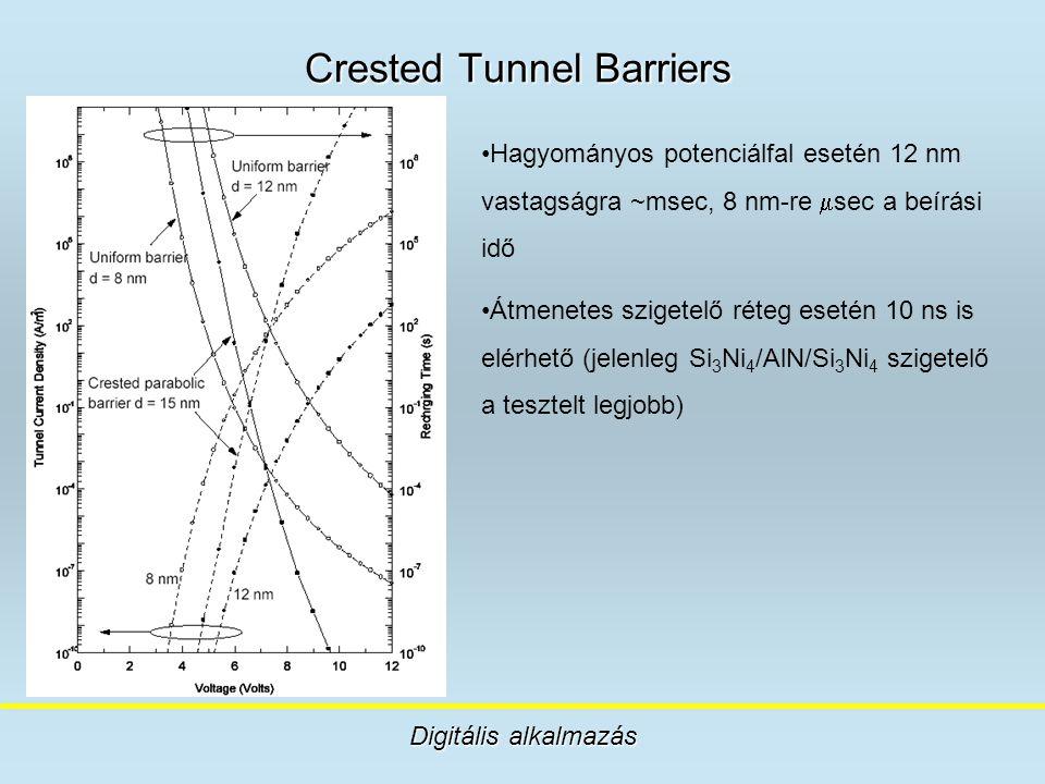 Crested Tunnel Barriers Digitális alkalmazás Hagyományos potenciálfal esetén 12 nm vastagságra ~msec, 8 nm-re  sec a beírási idő Átmenetes szigetelő