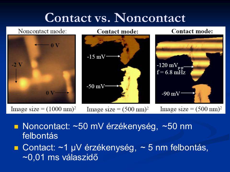 Contact vs. Noncontact Noncontact: ~50 mV érzékenység, ~50 nm felbontás Contact: ~1 µV érzékenység, ~ 5 nm felbontás, ~0,01 ms válaszidő