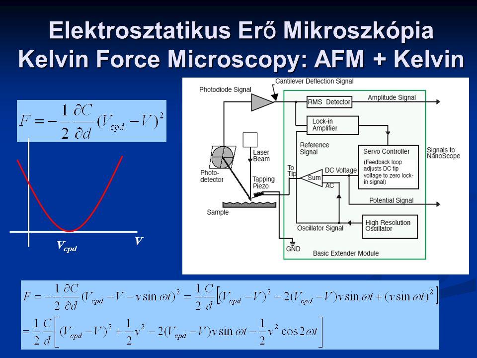 Elektrosztatikus Er ő Mikroszkópia Kelvin Force Microscopy: AFM + Kelvin V V cpd