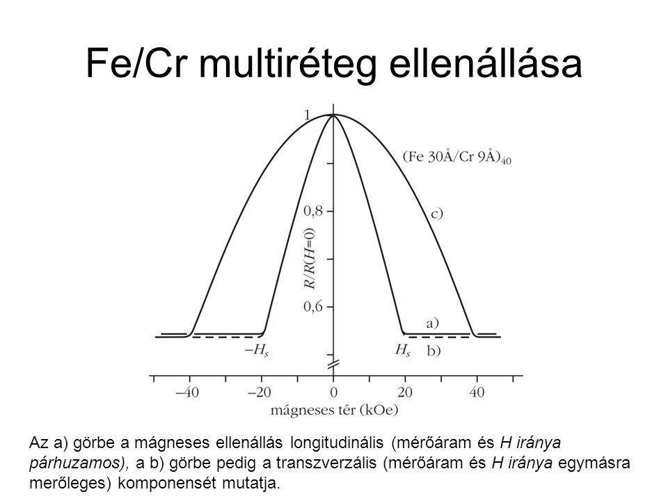 Fe/Cr multiréteg ellenállása Az a) görbe a mágneses ellenállás longitudinális (mérőáram és H iránya párhuzamos), a b) görbe pedig a transzverzális (mé