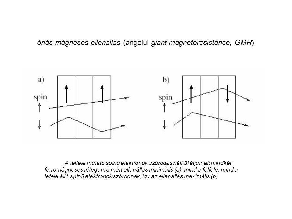 A felfelé mutató spinű elektronok szóródás nélkül átjutnak mindkét ferromágneses rétegen, a mért ellenállás minimális (a); mind a felfelé, mind a lefe