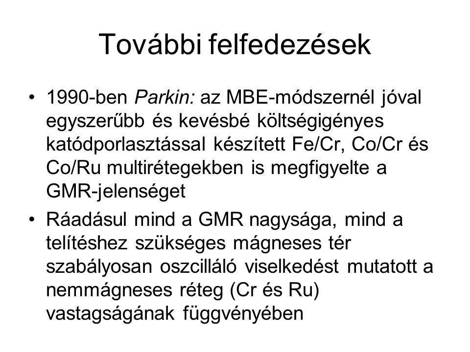 További felfedezések 1990-ben Parkin: az MBE-módszernél jóval egyszerűbb és kevésbé költségigényes katódporlasztással készített Fe/Cr, Co/Cr és Co/Ru