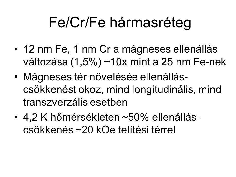 Fe/Cr multiréteg ellenállása Az a) görbe a mágneses ellenállás longitudinális (mérőáram és H iránya párhuzamos), a b) görbe pedig a transzverzális (mérőáram és H iránya egymásra merőleges) komponensét mutatja.