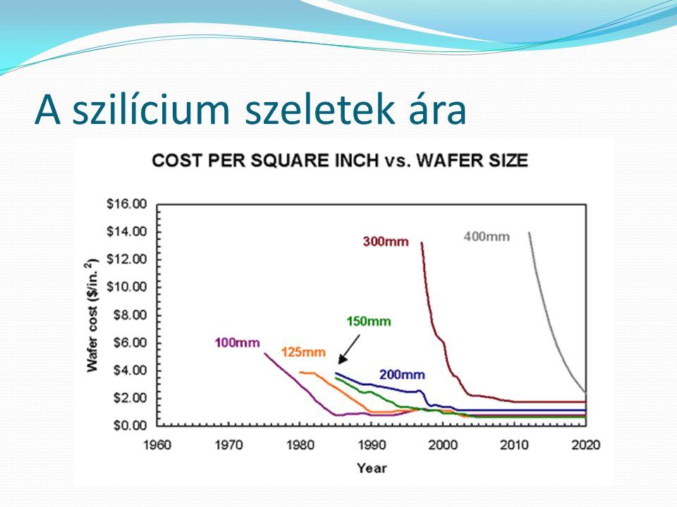 A szilícium szeletek ára