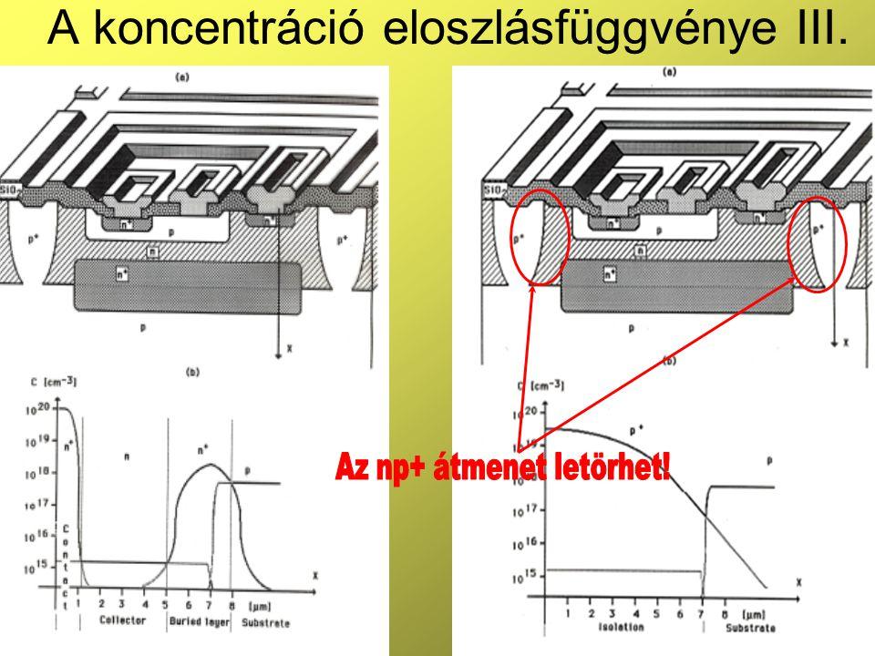 12 A koncentráció eloszlásfüggvénye III.